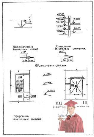 МР52, Рисунок Д.2 – Обозначение высотных отметок и уклонов