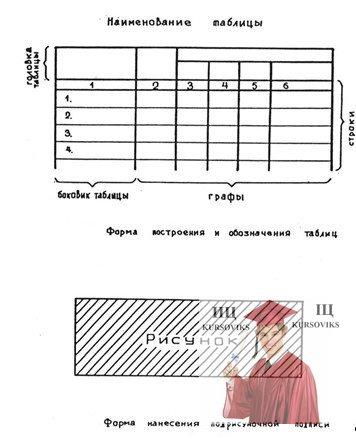 МР52, Рисунок В.3 – Пример размещения таблиц и рисунков ПЗ
