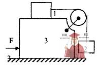 МР34, Рис. 3.14 – К системе приложить горизонтальную силу F