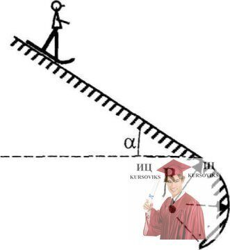 МР42, Рис. 11.5 - Угол склона α, радиус его закругления R, стартовая площадка лыжников