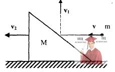МР44, Рис. 13.11 – горизонтальной плоскости лежит клин падает шарик и отскакивает под углом α к горизонту