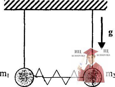МР44, Рис. 13.19 – Шарики висят на длинных одинаковых нитях между ними находится сжатая пружина
