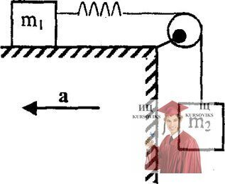 МР34, Рис. 3.38 - Тело массой m1 соединено легкой пружиной жесткостью k