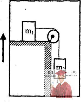 МР37, Рис. 6.1 - Два груза m1 и m2 связаны невесомой и нерастяжимой нитью