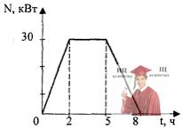 МР41, Рис. 10.7 - График зависимости мощности от времени