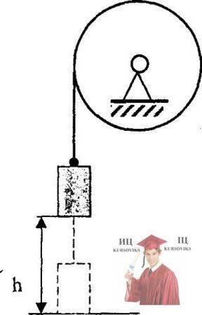 МР47, Рис. 16.10 – Маховик, имеющий вид диска к его цилиндрической поверхности прикреплен конец нерастяжимой нити