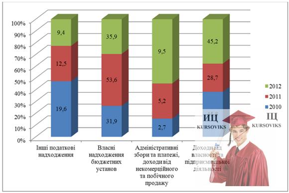 М5235, Рис. 2.3 - Структура неподаткових надходжень до державного бюджету у 2010–2012 роках