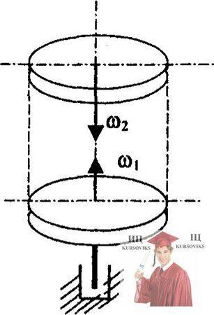 МР47, Рис. 16.7 – Слипания двух шероховатых дисков, вращающихся с угловыми скоростями