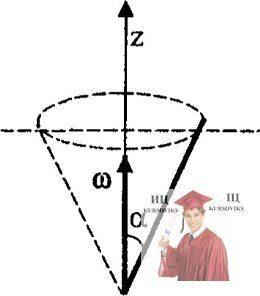 МР46, Рис. 15.7 – Момент инерции однородного стержня, вращающегося вокруг оси, проходящей через один из его концов