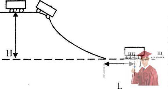 МР44, Рис. 13.4 - Профиль железнодорожной горки, используемой на сортировочной станции