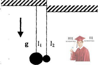 МР44, Рис. 13.15 – Два маятника в виде шаров разных масс свободно подвешены на нитях разной длины