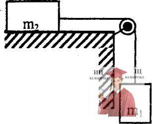 МР34, Рис. 3.6 – Брусок на горизонтальной поверхности с коэффициентом трения