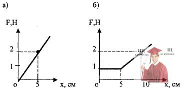 МР41, Рис. 10.2 – График зависимости силы F от перемещения