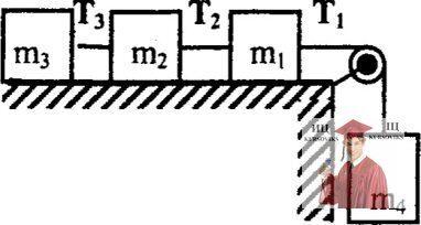 МР34, Рис. 3.7 - Три тела на горизонтальной поверхности стола