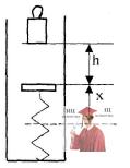МР42, Рис. 11.19 – Гиря падает с высоты на подставку, скрепленную с пружиной