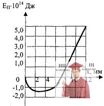 МР42, Рис. 11.6 - График зависимости энергии от координаты х
