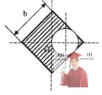 МР40, Рис. 9.6 - B однородной квадратной пластине со стороной b вырезано круглое отверстие