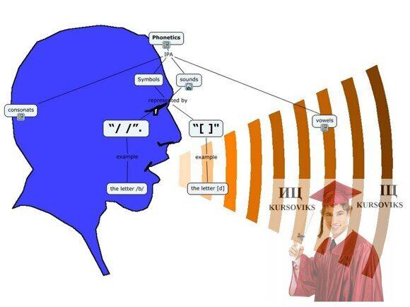 фонетика-мови