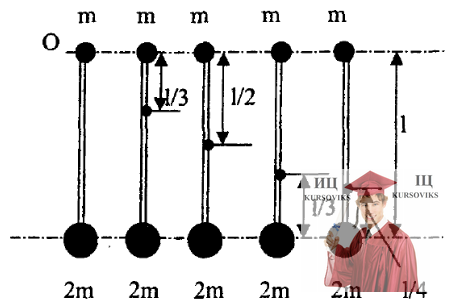 МР46, Рис. 15.5 – На концах тонкого однородного стержня прикреплены маленькие шарики