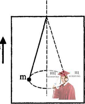МР37, Рис. 6.3 - К потолку лифта подвешен конический маятник