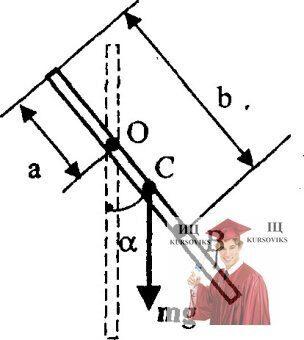 МР48, Рис. 17.3 – Тонкий однородный стержень может свободно вращаться вокруг горизонтальной оси