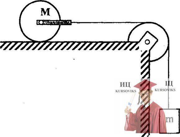 МР48, Рис. 17.2 – Каток состоит из сплошного цилиндра и рамы, к которой привязана нить, перекинутая через блок