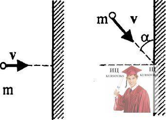 МР38, Рис. 7.1 - Молекула массой m ударяется о стенку сосуда
